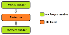 Introduction to shaders – NOMone